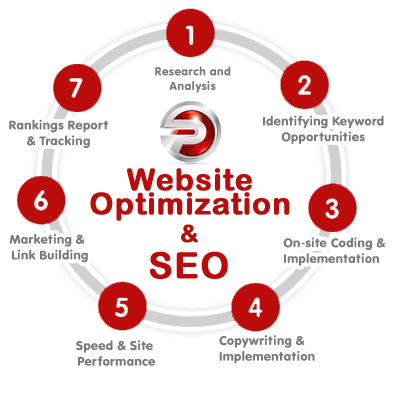 Make Your Profits Soar With This SEO Advice!